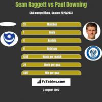 Sean Raggett vs Paul Downing h2h player stats