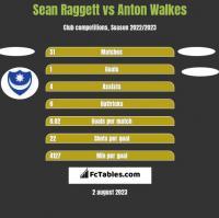 Sean Raggett vs Anton Walkes h2h player stats