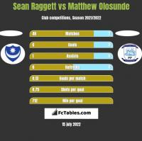 Sean Raggett vs Matthew Olosunde h2h player stats