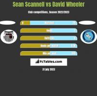 Sean Scannell vs David Wheeler h2h player stats
