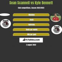 Sean Scannell vs Kyle Bennett h2h player stats