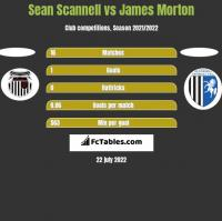 Sean Scannell vs James Morton h2h player stats