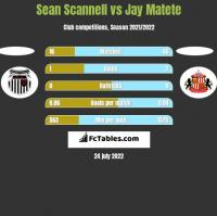 Sean Scannell vs Jay Matete h2h player stats