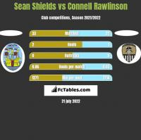 Sean Shields vs Connell Rawlinson h2h player stats