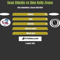 Sean Shields vs Dion Kelly-Evans h2h player stats