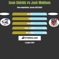 Sean Shields vs Jack Muldoon h2h player stats