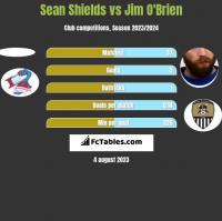 Sean Shields vs Jim O'Brien h2h player stats