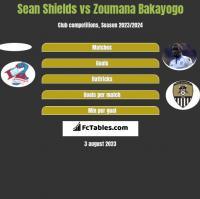 Sean Shields vs Zoumana Bakayogo h2h player stats