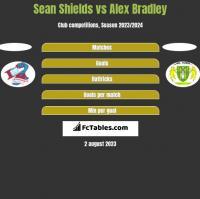 Sean Shields vs Alex Bradley h2h player stats