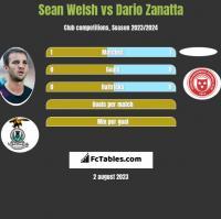 Sean Welsh vs Dario Zanatta h2h player stats