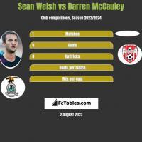 Sean Welsh vs Darren McCauley h2h player stats