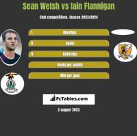 Sean Welsh vs Iain Flannigan h2h player stats