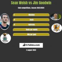 Sean Welsh vs Jim Goodwin h2h player stats