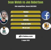 Sean Welsh vs Jon Robertson h2h player stats