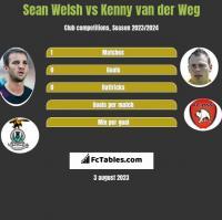 Sean Welsh vs Kenny van der Weg h2h player stats