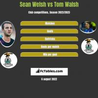 Sean Welsh vs Tom Walsh h2h player stats