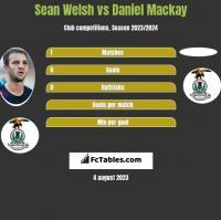 Sean Welsh vs Daniel Mackay h2h player stats
