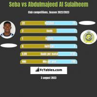 Seba vs Abdulmajeed Al Sulaiheem h2h player stats