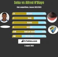 Seba vs Alfred N'Diaye h2h player stats