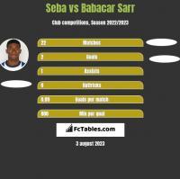 Seba vs Babacar Sarr h2h player stats