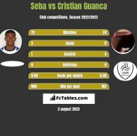 Seba vs Cristian Guanca h2h player stats