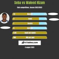 Seba vs Waleed Hizam h2h player stats