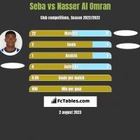 Seba vs Nasser Al Omran h2h player stats