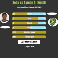 Seba vs Ayman Al-Hujaili h2h player stats