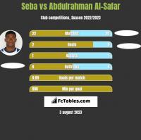 Seba vs Abdulrahman Al-Safar h2h player stats