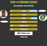 Seba vs Abdullah Samtai h2h player stats