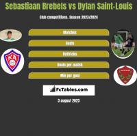 Sebastiaan Brebels vs Dylan Saint-Louis h2h player stats
