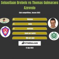 Sebastiaan Brebels vs Thomas Guimaraes Azevedo h2h player stats