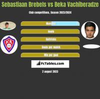Sebastiaan Brebels vs Beka Vachiberadze h2h player stats