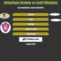 Sebastiaan Brebels vs Scott Bitsindou h2h player stats