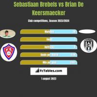 Sebastiaan Brebels vs Brian De Keersmaecker h2h player stats