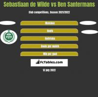 Sebastiaan de Wilde vs Ben Santermans h2h player stats