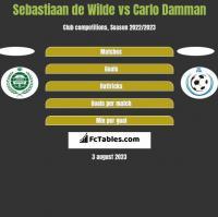 Sebastiaan de Wilde vs Carlo Damman h2h player stats