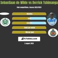 Sebastiaan de Wilde vs Derrick Tshimanga h2h player stats