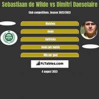 Sebastiaan de Wilde vs Dimitri Daeselaire h2h player stats