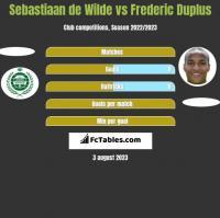Sebastiaan de Wilde vs Frederic Duplus h2h player stats