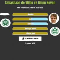 Sebastiaan de Wilde vs Glenn Neven h2h player stats