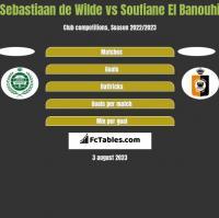 Sebastiaan de Wilde vs Soufiane El Banouhi h2h player stats