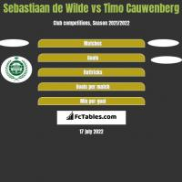 Sebastiaan de Wilde vs Timo Cauwenberg h2h player stats