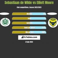 Sebastiaan de Wilde vs Elliott Moore h2h player stats