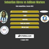 Sebastian Abreu vs Adilson Warken h2h player stats