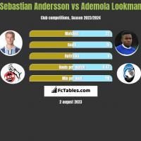 Sebastian Andersson vs Ademola Lookman h2h player stats