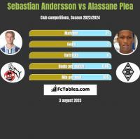 Sebastian Andersson vs Alassane Plea h2h player stats