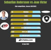 Sebastian Andersson vs Joao Victor h2h player stats