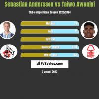 Sebastian Andersson vs Taiwo Awoniyi h2h player stats