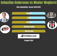Sebastian Andersson vs Wouter Weghorst h2h player stats